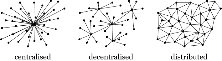 3 structures of centralised, decentralised and distributed as follows.