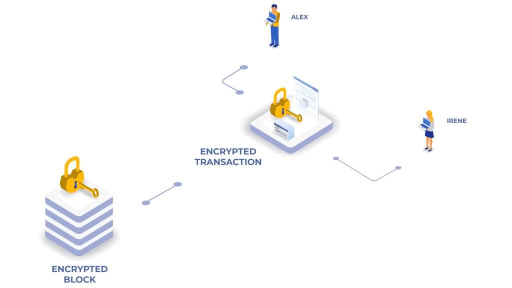 encrypted system