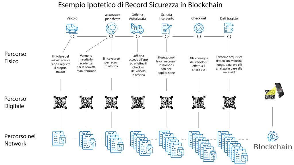 Record di Sicurezza in Blockchain
