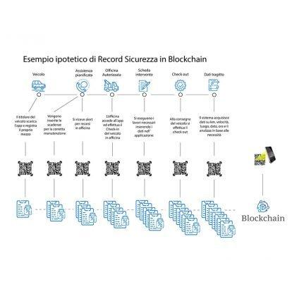 La tracciabilità in Blockchain
