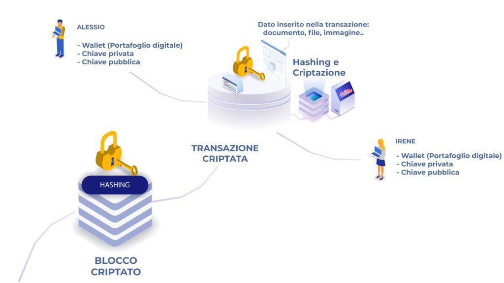 Transazione-Hashing-&-Criptazione