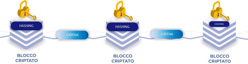 Blockchain-piccolo