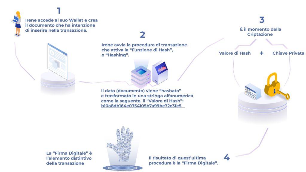 Creazione-Firma-Digitale-steps