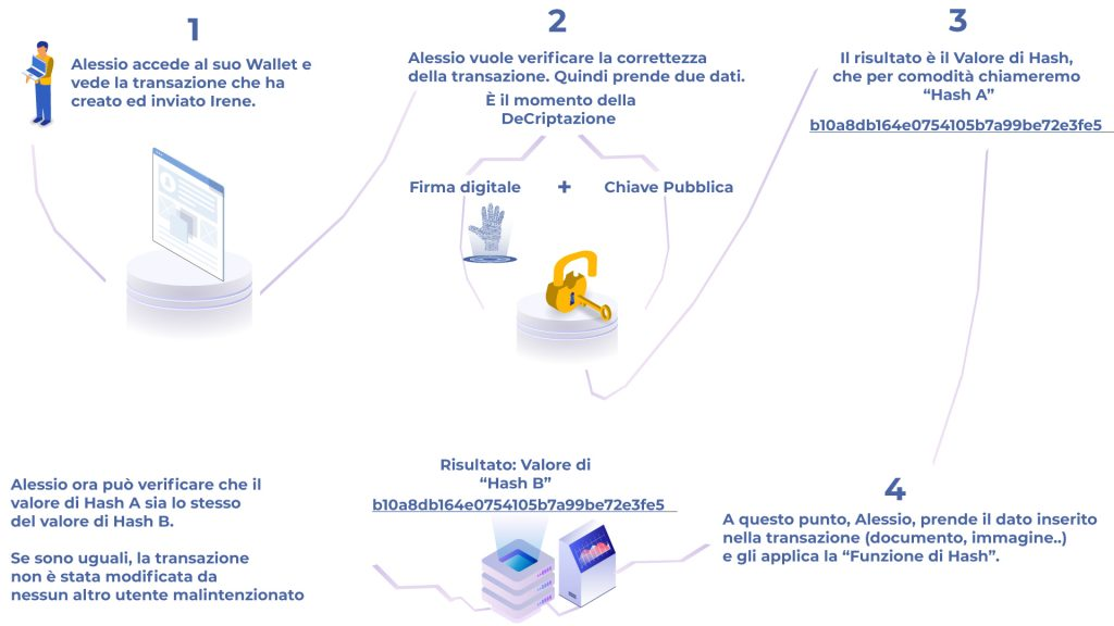 Verifica-della-firma-digitale-steps