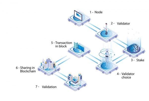Blockchain: Proof of Authority (PoA)