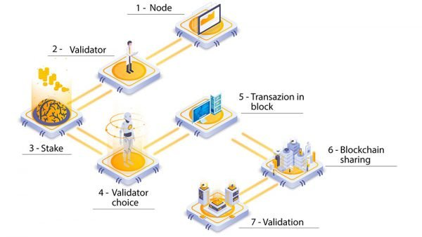 Blockchain: the Proof of Stake (PoS)