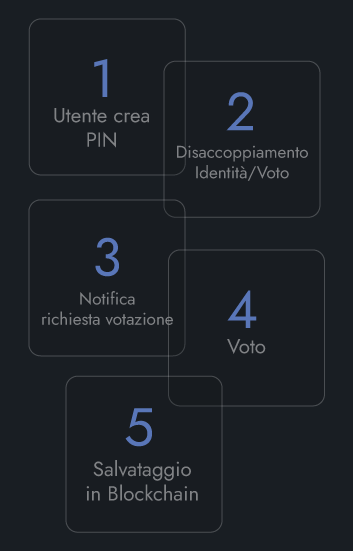 E-Vote - Smart Contracts Faretra - Numeri